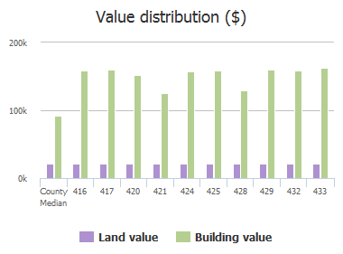 Value distribution ($) of Buttonbush Court, Dentsville, SC: 416, 417, 420, 421, 424, 425, 428, 429, 432, 433