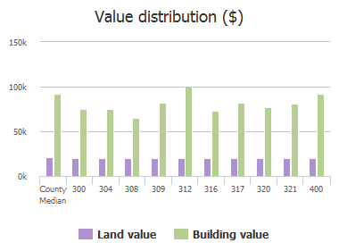 Value distribution ($) of Campcreek Drive, Dentsville, SC: 300, 304, 308, 309, 312, 316, 317, 320, 321, 400