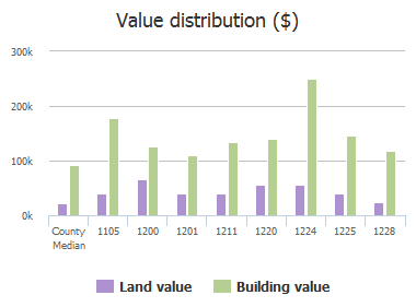 Value distribution ($) of Candlewood Drive, Columbia, SC: 1105, 1200, 1201, 1211, 1220, 1224, 1225, 1228