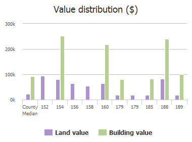 Value distribution ($) of Castle Road, Columbia, SC: 152, 154, 156, 158, 160, 179, 179, 185, 188, 189