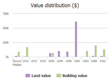 Value distribution ($) of Cedar Creek Road, Columbia, SC: 2212, 2212, 2215, 2250, 2250, 2250, 2262, 2263, 2300, 2312