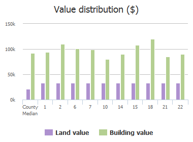 Value distribution ($) of Cedar Field Court, Columbia, SC: 1, 2, 6, 7, 10, 14, 15, 18, 21, 22