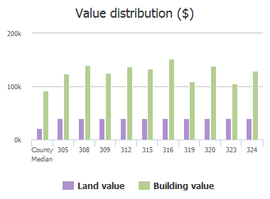 Value distribution ($) of Cold Branch Drive, Dentsville, SC: 305, 308, 309, 312, 315, 316, 319, 320, 323, 324