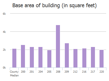 Base area of building (in square feet) of Cordova Drive, Columbia, SC: 200, 201, 204, 205, 208, 209, 212, 216, 217, 220