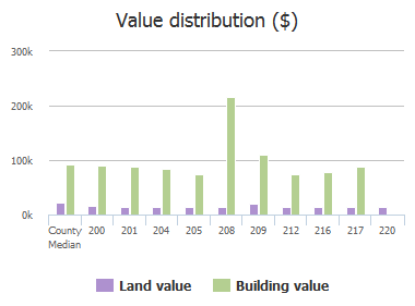 Value distribution ($) of Cordova Drive, Columbia, SC: 200, 201, 204, 205, 208, 209, 212, 216, 217, 220