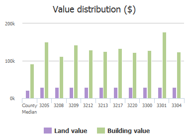 Value distribution ($) of Cornwall Road, Forest Acres, SC: 3205, 3208, 3209, 3212, 3213, 3217, 3220, 3300, 3301, 3304