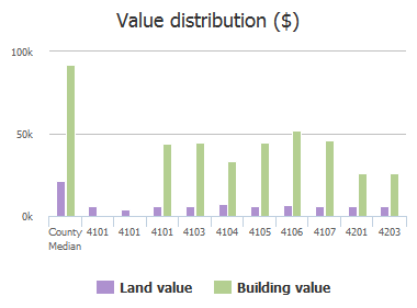 Value distribution ($) of Courtridge Street, Columbia, SC: 4101, 4101, 4101, 4103, 4104, 4105, 4106, 4107, 4201, 4203