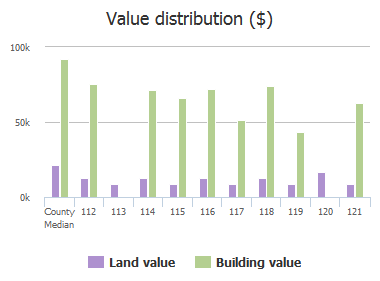 Value distribution ($) of Duke Avenue, Columbia, SC: 112, 113, 114, 115, 116, 117, 118, 119, 120, 121