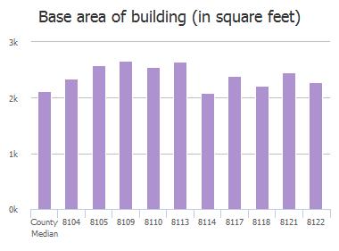 Base area of building (in square feet) of Fairglen Lane, Columbia, SC: 8104, 8105, 8109, 8110, 8113, 8114, 8117, 8118, 8121, 8122