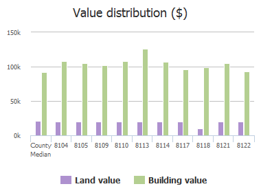 Value distribution ($) of Fairglen Lane, Columbia, SC: 8104, 8105, 8109, 8110, 8113, 8114, 8117, 8118, 8121, 8122