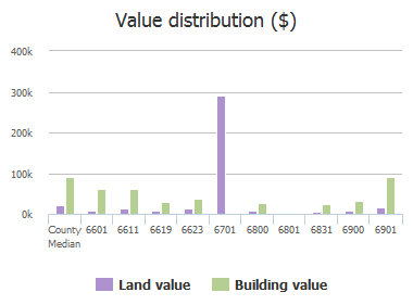 Value distribution ($) of Farrow Road, Columbia, SC: 6601, 6611, 6619, 6623, 6701, 6800, 6801, 6831, 6900, 6901