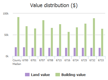Value distribution ($) of Fleetwood Drive, Columbia, SC: 6700, 6701, 6707, 6708, 6715, 6716, 6724, 6725, 6732, 6733