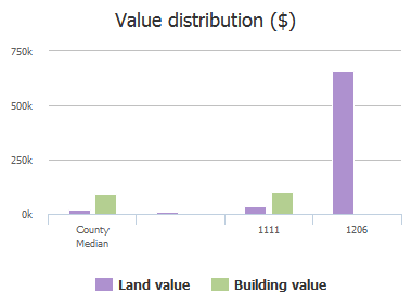 Value distribution ($) of Flora Street, Columbia, SC: 1111, 1206