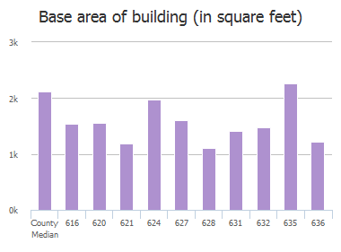 Base area of building (in square feet) of Floyd Drive, Columbia, SC: 616, 620, 621, 624, 627, 628, 631, 632, 635, 636