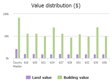 Value distribution ($) of Floyd Drive, Columbia, SC: 616, 620, 621, 624, 627, 628, 631, 632, 635, 636