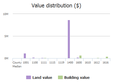 Value distribution ($) of Greene Street, Columbia, SC: 1001, 1100, 1111, 1115, 1119, 1400, 1600, 1610, 1612, 1616