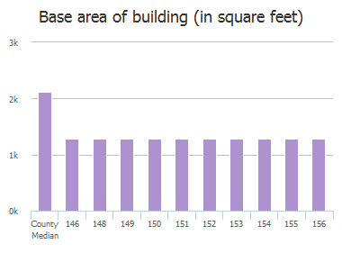 Base area of building (in square feet) of Heritage Village Lane, Columbia, SC: 146, 148, 149, 150, 151, 152, 153, 154, 155, 156