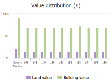 Value distribution ($) of Heritage Village Lane, Columbia, SC: 146, 148, 149, 150, 151, 152, 153, 154, 155, 156