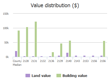 Value distribution ($) of Heyward Brockington Road, Columbia, SC: 2128, 2131, 2132, 2136, 2139, 2140, 2143, 2153, 2156, 2156