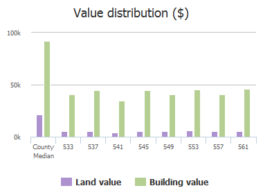 Value distribution ($) of Hickory Hill Drive, Columbia, SC: 533, 537, 541, 545, 549, 553, 557, 561