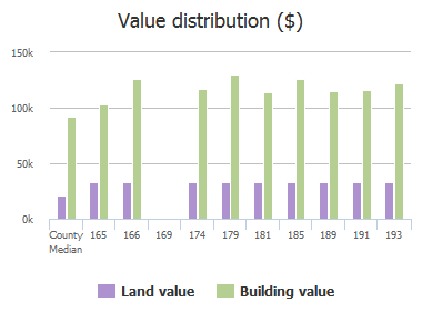 Value distribution ($) of Highland Creek Lane, Columbia, SC: 165, 166, 169, 174, 179, 181, 185, 189, 191, 193