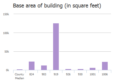 Base area of building (in square feet) of Huger Street, Columbia, SC: 824, 902, 903, 910, 919, 926, 930, 1001, 1006, 1025