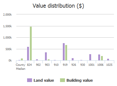 Value distribution ($) of Huger Street, Columbia, SC: 824, 902, 903, 910, 919, 926, 930, 1001, 1006, 1025