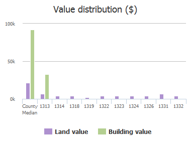 Value distribution ($) of Hutchinson Street, Columbia, SC: 1313, 1314, 1318, 1319, 1322, 1323, 1324, 1326, 1331, 1332