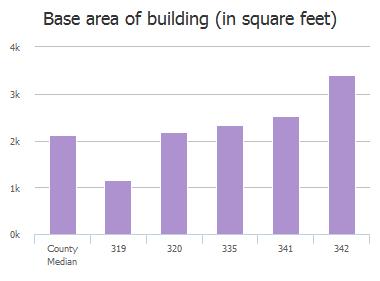 Base area of building (in square feet) of Ka Ha Alda Trail, Columbia, SC: 315, 319, 320, 323, 327, 335, 341, 342