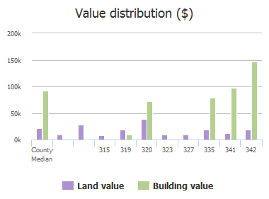 Value distribution ($) of Ka Ha Alda Trail, Columbia, SC: 315, 319, 320, 323, 327, 335, 341, 342