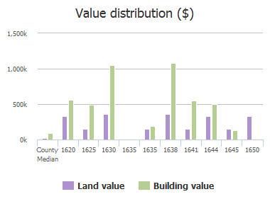 Value distribution ($) of Kathwood Drive, Columbia, SC: 1620, 1625, 1630, 1635, 1635, 1638, 1641, 1644, 1645, 1650