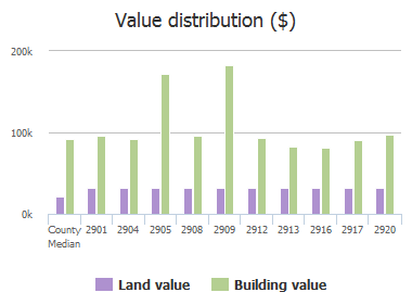 Value distribution ($) of Kennedy Street, Columbia, SC: 2901, 2904, 2905, 2908, 2909, 2912, 2913, 2916, 2917, 2920