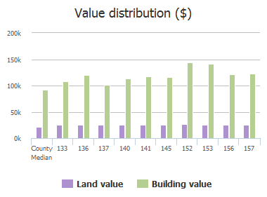 Value distribution ($) of Kingston Ridge Drive, Columbia, SC: 133, 136, 137, 140, 141, 145, 152, 153, 156, 157
