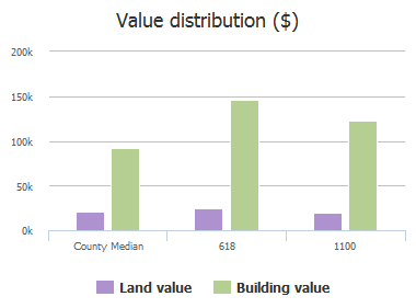 Value distribution ($) of Kortright Street, Columbia, SC: 618, 1100