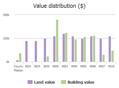 Value distribution ($) of Linwood Road, Columbia, SC: 3825, 3829, 3830, 4000, 4001, 4004, 4005, 4006, 4007, 4010