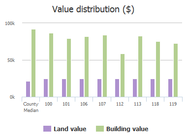 Value distribution ($) of Logan Rock Court, Irmo, SC: 100, 101, 106, 107, 112, 113, 118, 119
