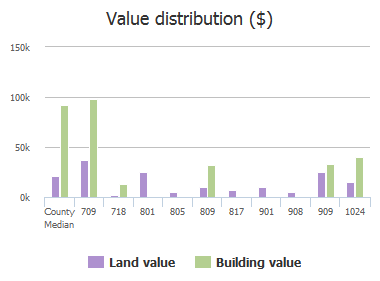 Value distribution ($) of Main Street, Eastover, SC: 709, 718, 801, 805, 809, 817, 901, 908, 909, 1024
