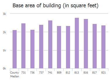Base area of building (in square feet) of Malibu Drive, Columbia, SC: 731, 736, 737, 741, 809, 812, 813, 816, 817, 821