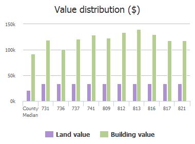 Value distribution ($) of Malibu Drive, Columbia, SC: 731, 736, 737, 741, 809, 812, 813, 816, 817, 821