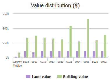 Value distribution ($) of Marthas Glen Road, Columbia, SC: 6012, 6013, 6016, 6017, 6020, 6021, 6024, 6025, 6028, 6032