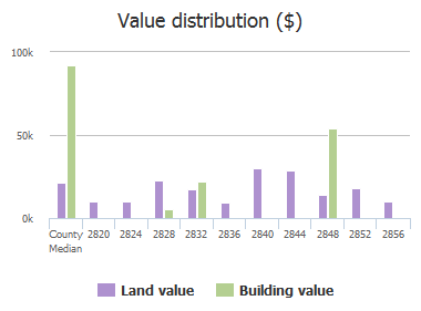 Value distribution ($) of Mccords Ferry Road, Columbia, SC: 2820, 2824, 2828, 2832, 2836, 2840, 2844, 2848, 2852, 2856