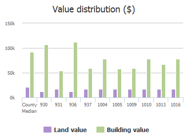 Value distribution ($) of Munsen Spring Drive, Columbia, SC: 930, 931, 936, 937, 1004, 1005, 1009, 1010, 1013, 1016
