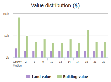 Value distribution ($) of Nephi Street, Columbia, SC: 2, 6, 9, 10, 13, 14, 17, 18, 21, 22