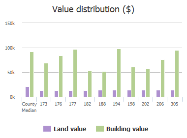 Value distribution ($) of Newcastle Drive, Columbia, SC: 173, 176, 177, 182, 188, 194, 198, 202, 206, 305