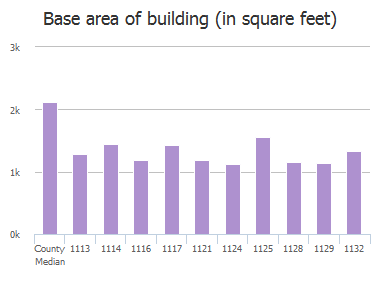 Base area of building (in square feet) of Omega Drive, Columbia, SC: 1113, 1114, 1116, 1117, 1121, 1124, 1125, 1128, 1129, 1132
