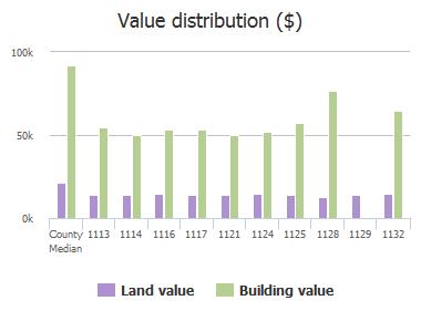 Value distribution ($) of Omega Drive, Columbia, SC: 1113, 1114, 1116, 1117, 1121, 1124, 1125, 1128, 1129, 1132
