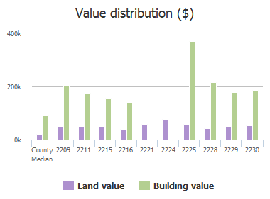 Value distribution ($) of Park Street, Columbia, SC: 2209, 2211, 2215, 2216, 2221, 2224, 2225, 2228, 2229, 2230
