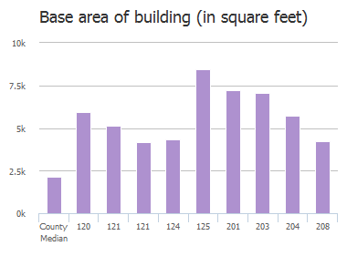 Base area of building (in square feet) of Pebble Creek Road, Columbia, SC: 120, 121, 121, 124, 125, 200, 201, 203, 204, 208
