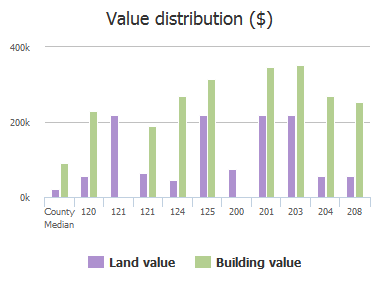 Value distribution ($) of Pebble Creek Road, Columbia, SC: 120, 121, 121, 124, 125, 200, 201, 203, 204, 208