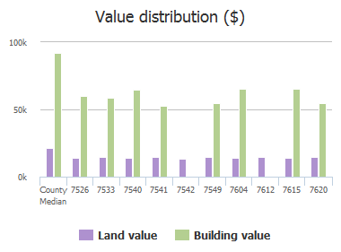 Value distribution ($) of Pinedale Drive, Columbia, SC: 7526, 7533, 7540, 7541, 7542, 7549, 7604, 7612, 7615, 7620